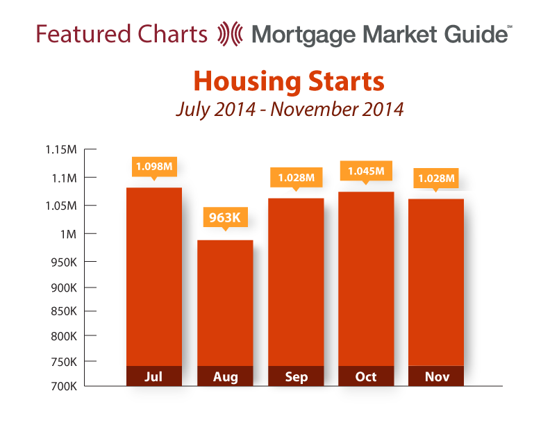 HOUSING STARTS: JULY – NOVEMBER2014