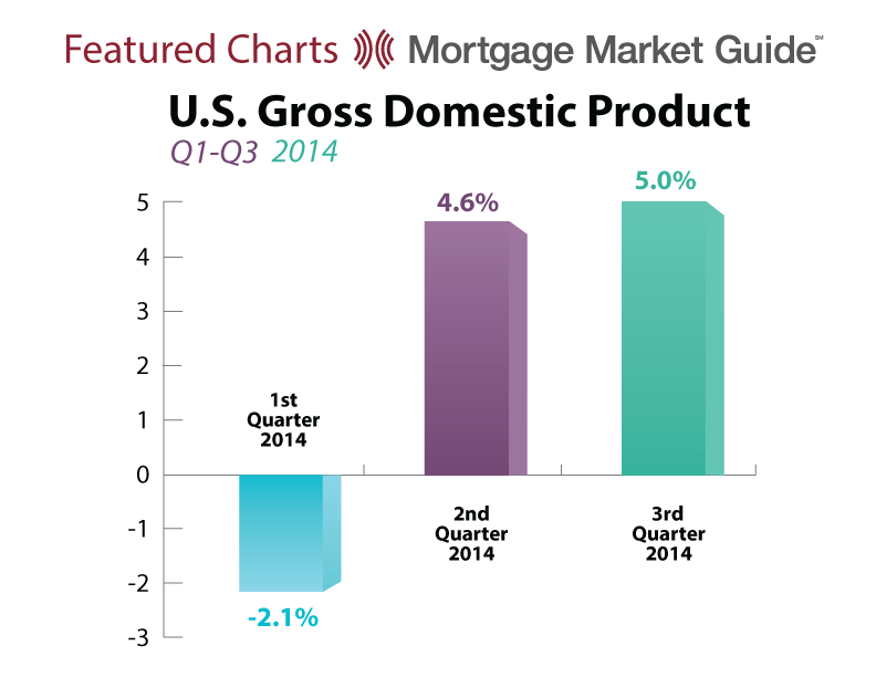 U.S. GROSS DOMESTIC PRODUCT: Q1-Q3 2014