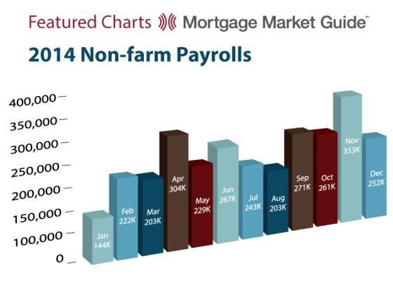 2014 Non-farm Payrolls