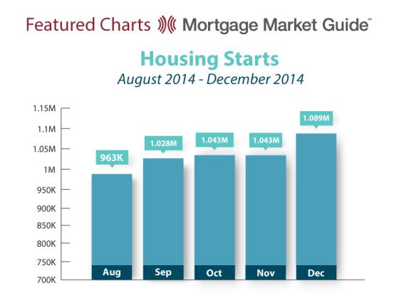 HOUSING STARTS: AUGUST – DECEMBER2014