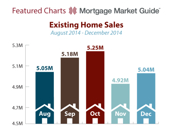 EXISTING HOME SALES: AUGUST – DECEMBER2014