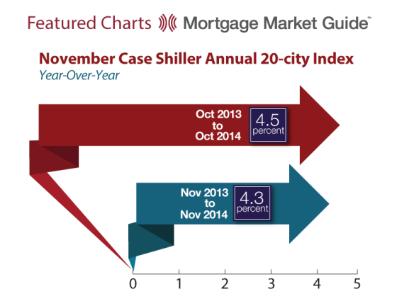 NOVEMBER CASE SHILLER ANNUAL 20-CITY INDEX: YEAR-OVER-YEAR