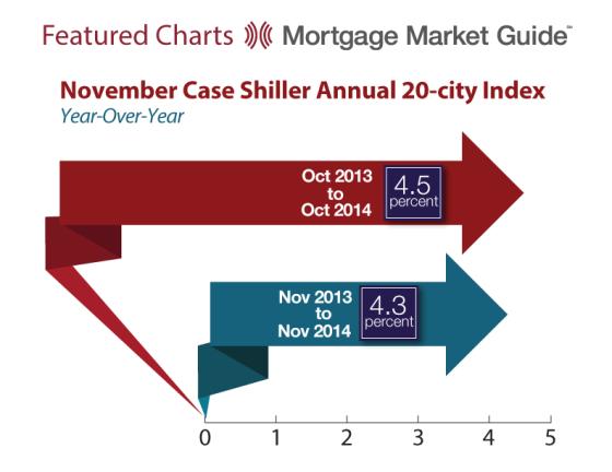 November Case Shiller 20-City Index