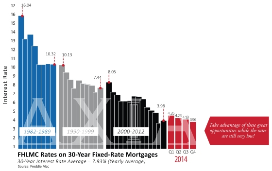 FHLMC RATES ON 30-YEAR FIXED-RATE MORTGAGES