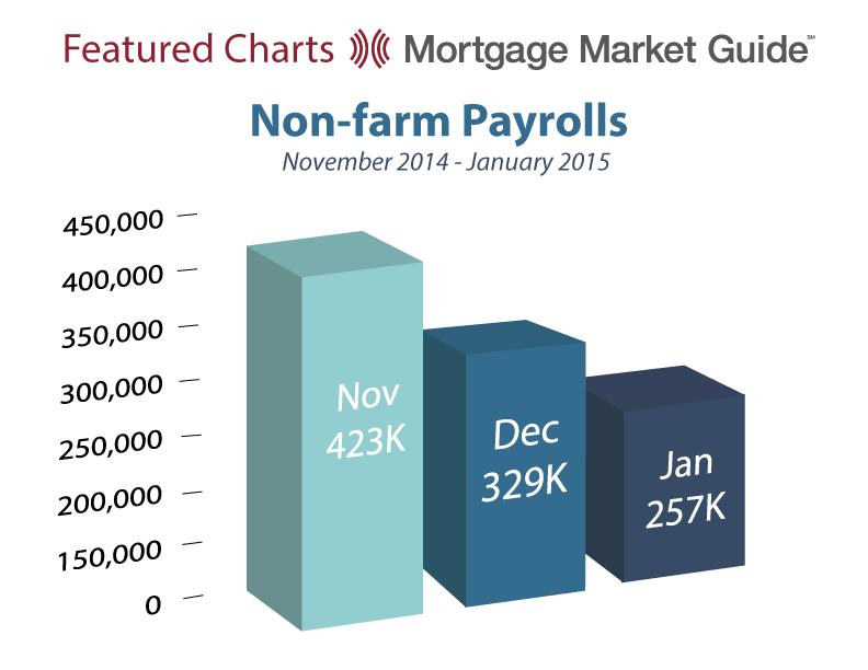 NON-FARM PAYROLLS: NOVEMBER 2014 – JANUARY2015