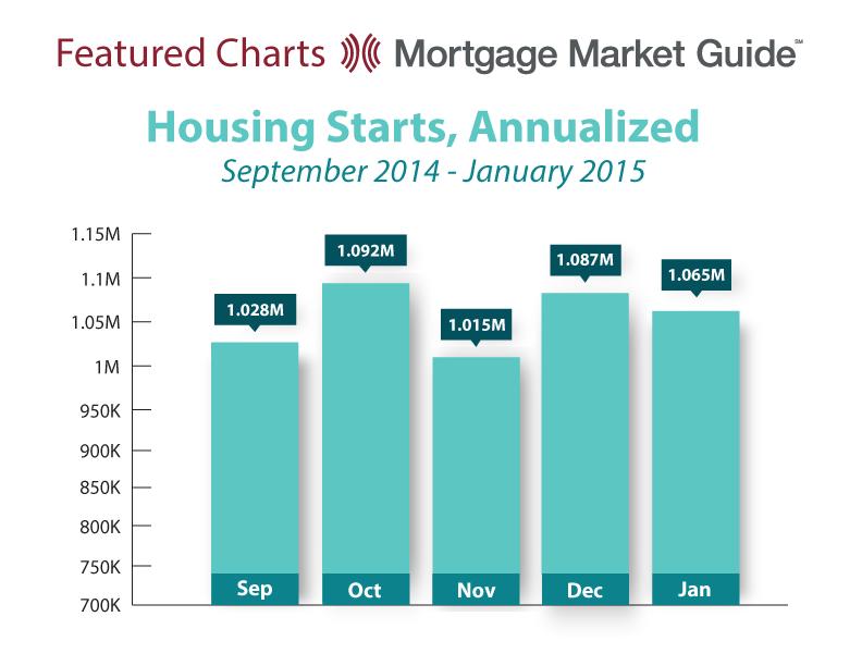 HOUSING STARTS: SEPTEMBER 2014 – JANUARY2015