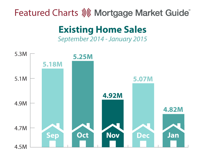 EXISTING HOME SALES: SEPTEMBER 2014 – JANUARY2015