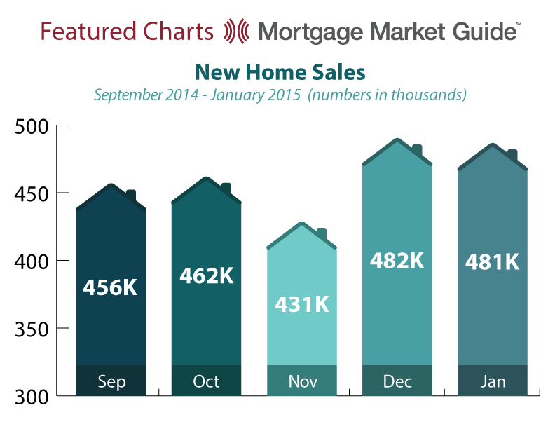 NEW HOME SALES: SEPTEMBER 2014 – JANUARY2015