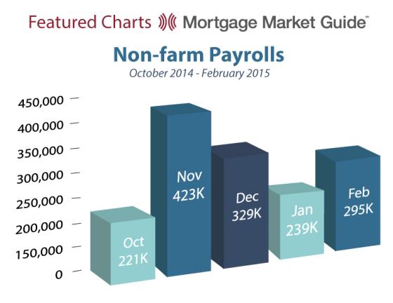 Non-Farm Payrolls