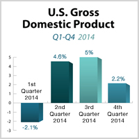 WHAT TO WATCH: GROSS DOMENSTIC PRODUCT(GDP)