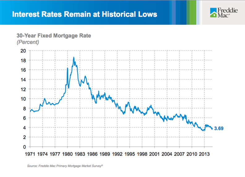 INTEREST RATES REMAIN AT HISTORICAL LOWS