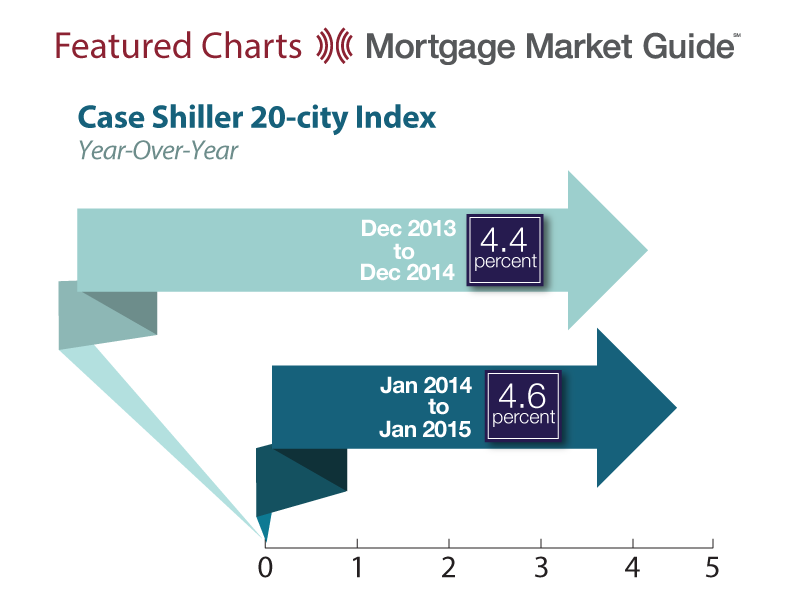 CASE SHILLER 20-CITY INDEX: YEAR-OVER-YEAR