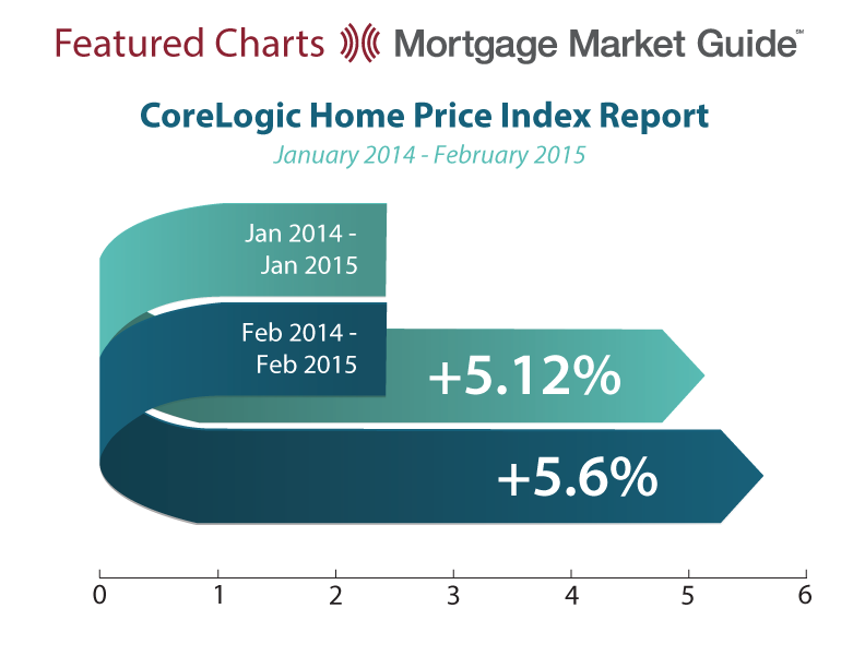 CORELOGIC HOME PRICE INDEX REPORT: JANUARY 2014 – FEBRUARY2015
