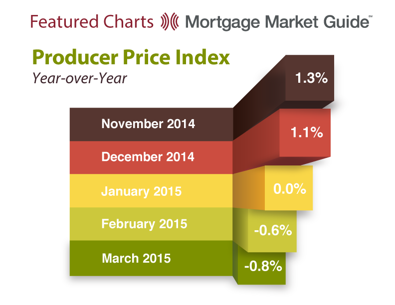 PRODUCER PRICE INDEX: YEAR-OVER-YEAR