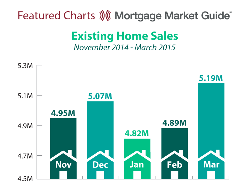 EXISTING HOME SALES: NOVEMBER 2014 – MARCH2015