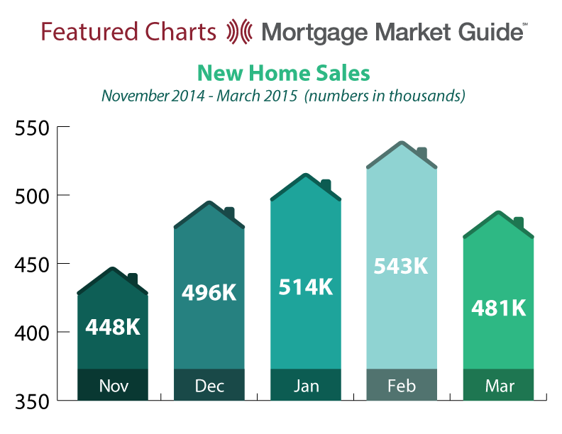 NEW HOME SALES: NOVEMBER 2014 – MARCH2015