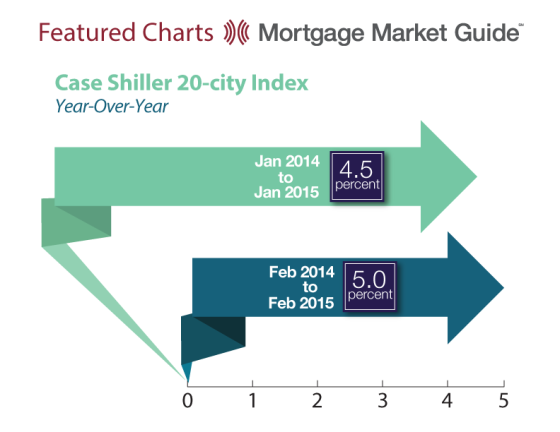 Case Shiller 20-City Index