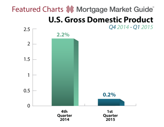 U.S. Gross Domestic Product