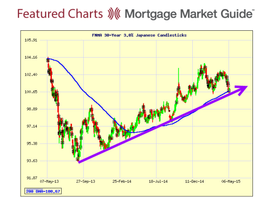 Chart From Bill Bodnar