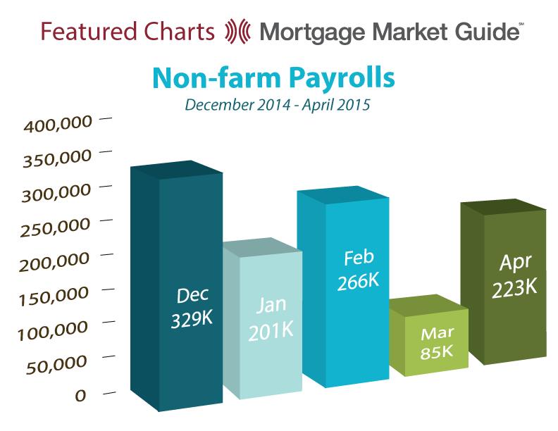 NON-FARM PAYROLLS: DECEMBER 2014 – APRIL2015