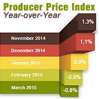 What To Watch: Producer Price Index