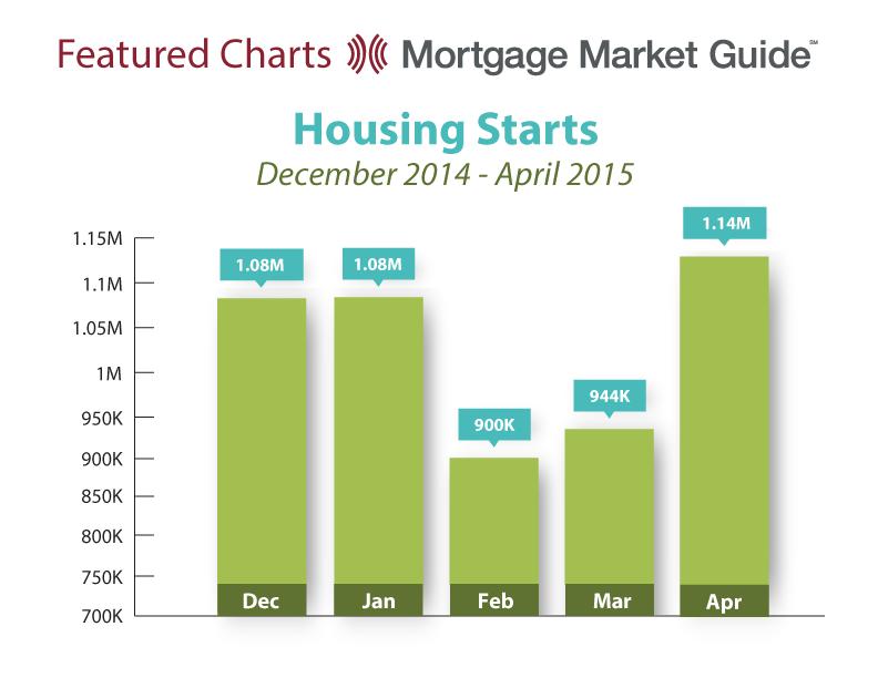 HOUSING STARTS: DECEMBER 2014 – APRIL2015