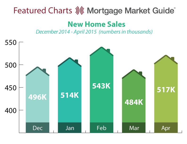 NEW HOME SALES: DECEMBER 2014 – APRIL2015