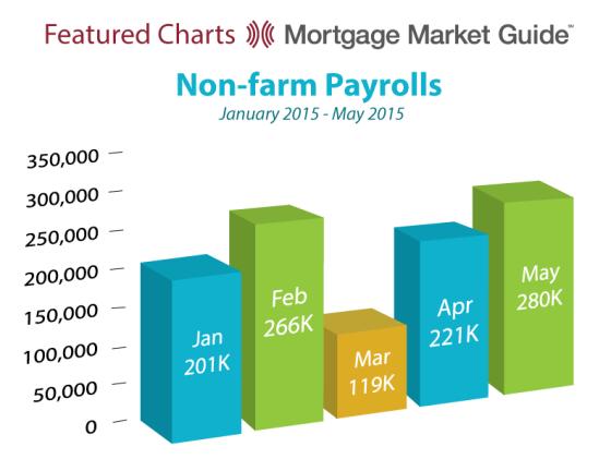 Non Farm Payrolls