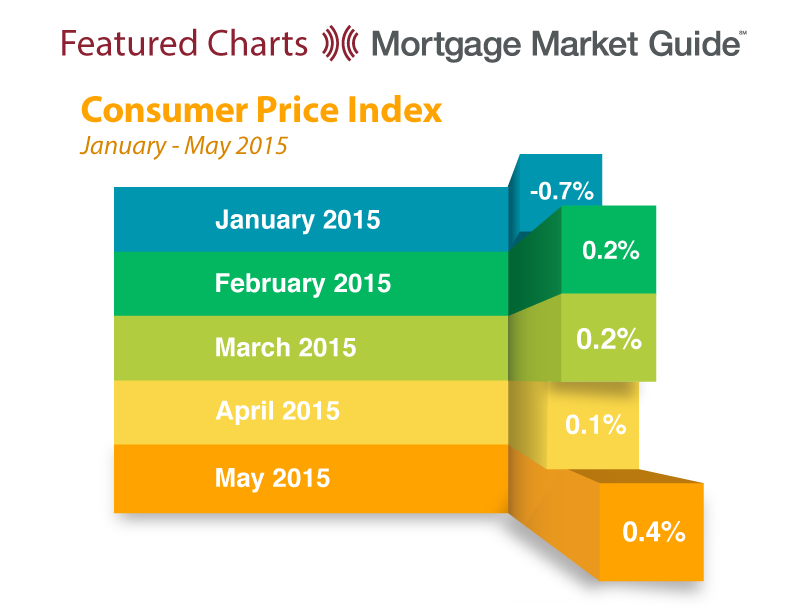 CONSUMER PRICE INDEX: JANUARY – MAY 2015