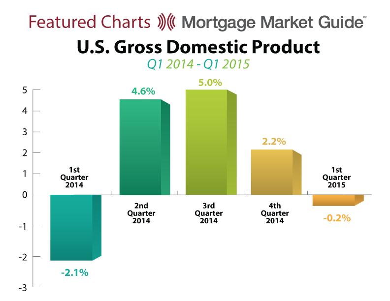 U.S. GROSS DOMESTIC PRODUCT: Q1 2014 – Q12015