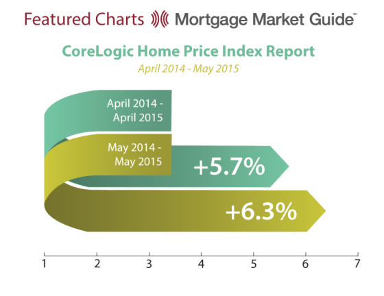 CoreLogic Home Price Indexreport