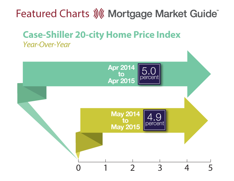 CASE-SHILLER 20-CITY HOME PRICE INDEX:YEAR-OVER-YEAR
