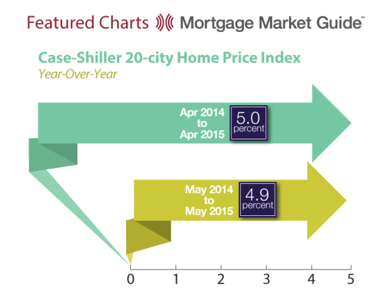 Case-Shiller 20-City Home Price Index