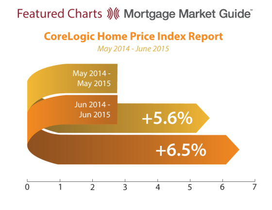 Core Logic Home Price Index