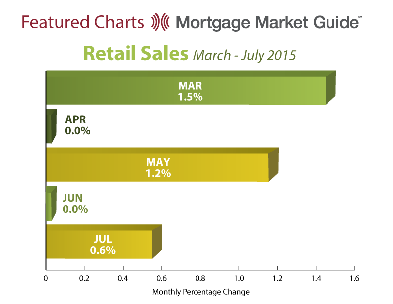 RETAIL SALES: MARCH – JULY2015