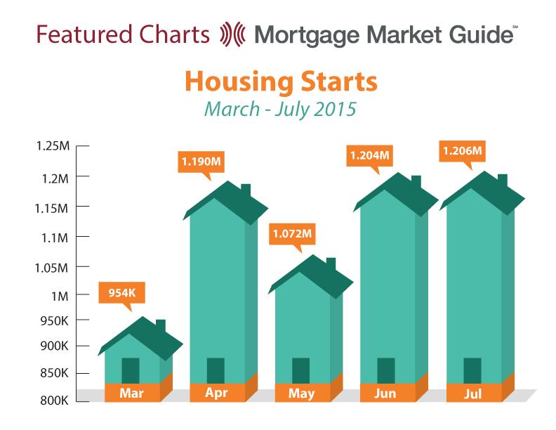 HOUSING STARTS: MARCH – JULY2015