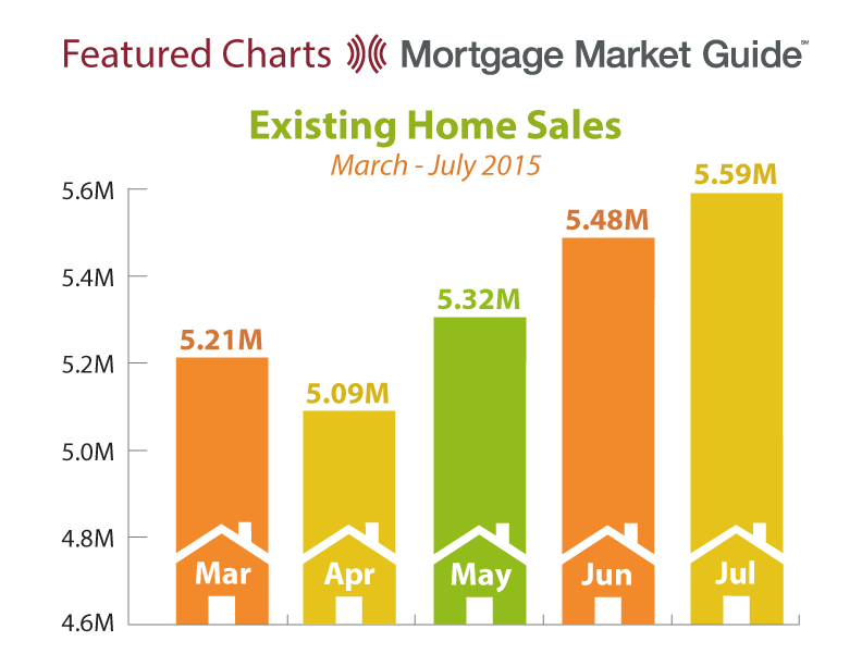 EXISTING HOME SALES: MARCH – JULY2015