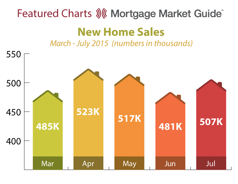 NEW HOME SALES: MARCH – JULY2015