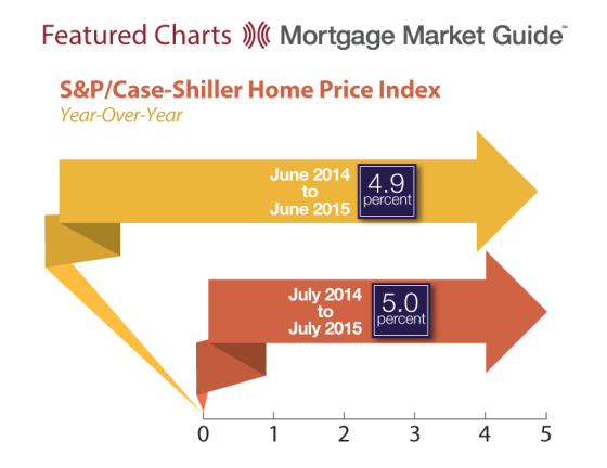 S&P Case-Shiller Home Price Index