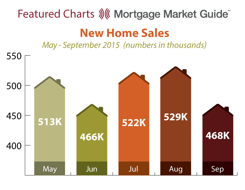 NEW HOME SALES: MAY – SEPTEMBER2015