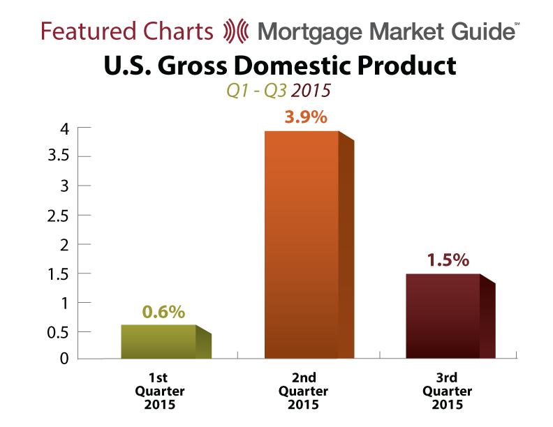U.S. GROSS DOMESTIC PRODUCT: Q1 – Q32015