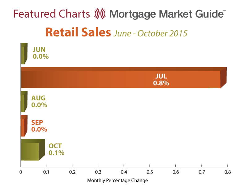 RETAIL SALES: JUNE – OCTOBER 2015