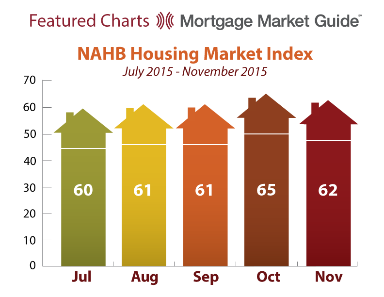 NAHB HOUSING MARKET INDEX: JULY – NOVEMBER 2015