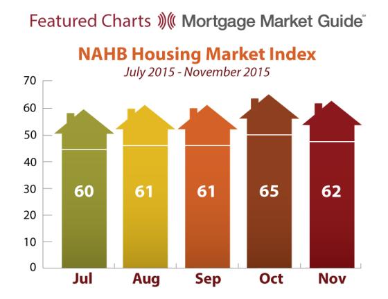 NAHB Housing Market