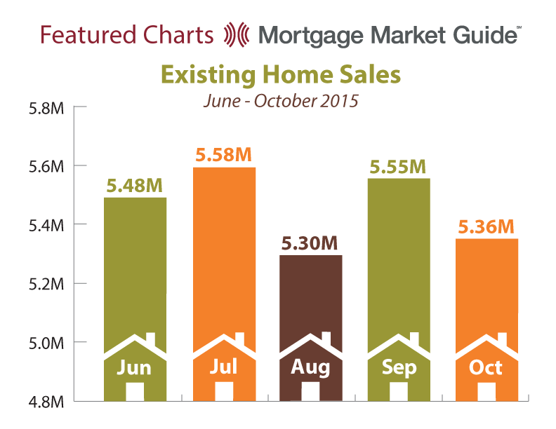 EXISTING HOME SALES: JUNE – OCTOBER 2015