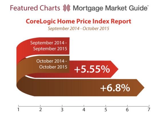 CoreLogic Home Price Index Report