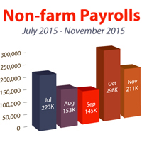 WHAT TO WATCH: NON-FARM PAYROLLSREPORT