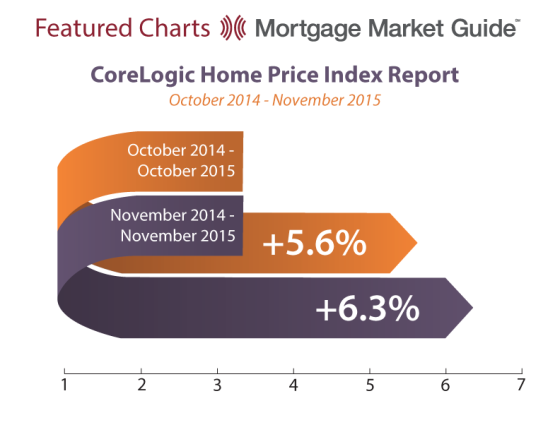 CoreLogic Home Price Index Report