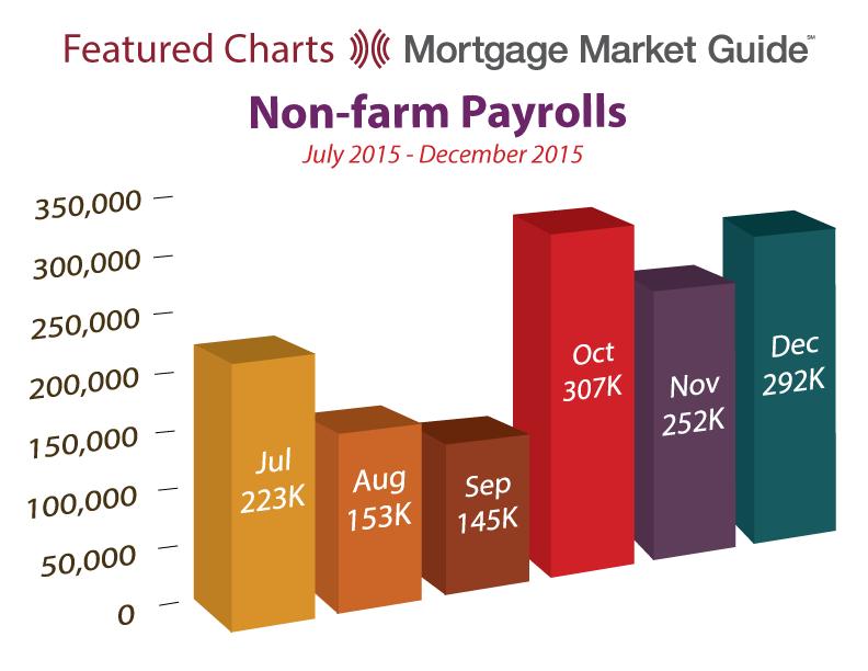 NON-FARM PAYROLLS: JULY – DECEMBER2015