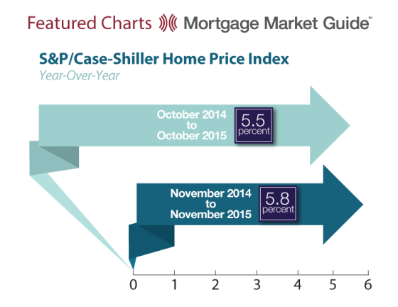 S&P / Case-Shiller Home Price Index